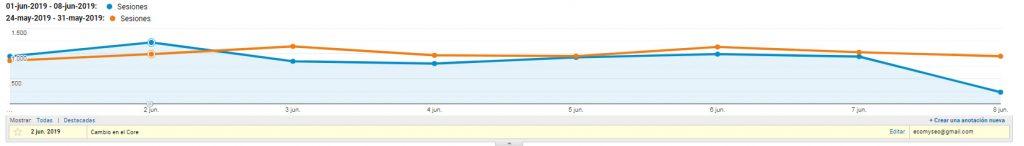"""filtro google 1024x146 - El llamado """"core update"""" de junio del 19, como saber si me esta afectando"""